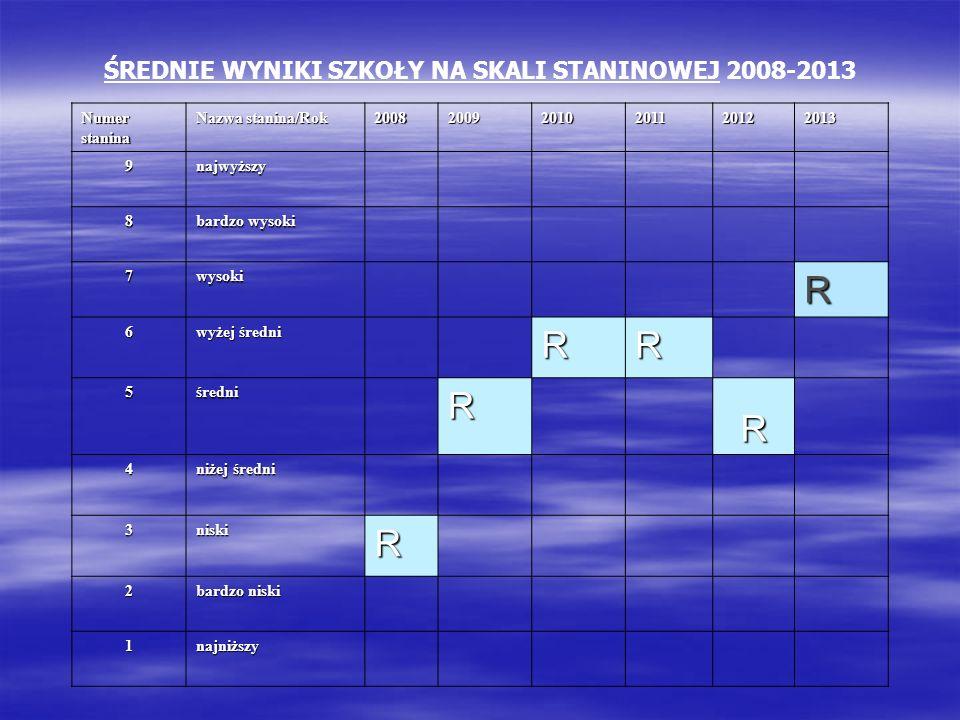 ŚREDNIE WYNIKI SZKOŁY NA SKALI STANINOWEJ 2008-2013