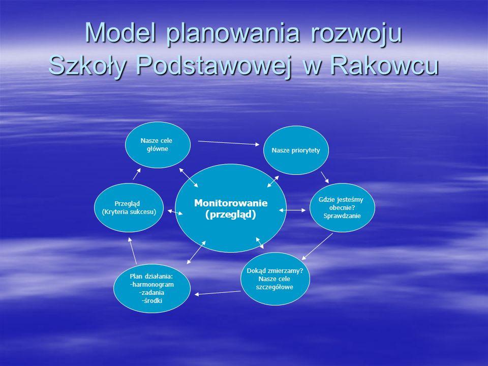 Model planowania rozwoju Szkoły Podstawowej w Rakowcu