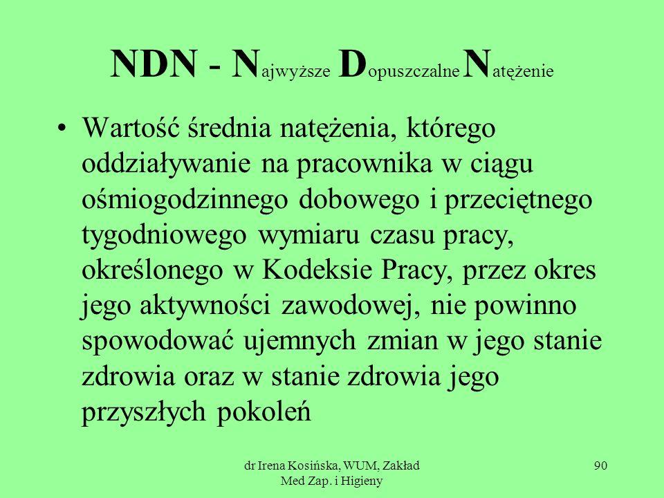 NDN - Najwyższe Dopuszczalne Natężenie