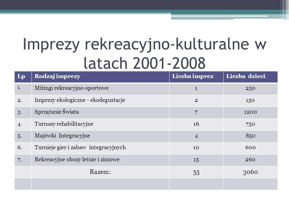 Imprezy rekreacyjno-kulturalne w latach 2001-2008