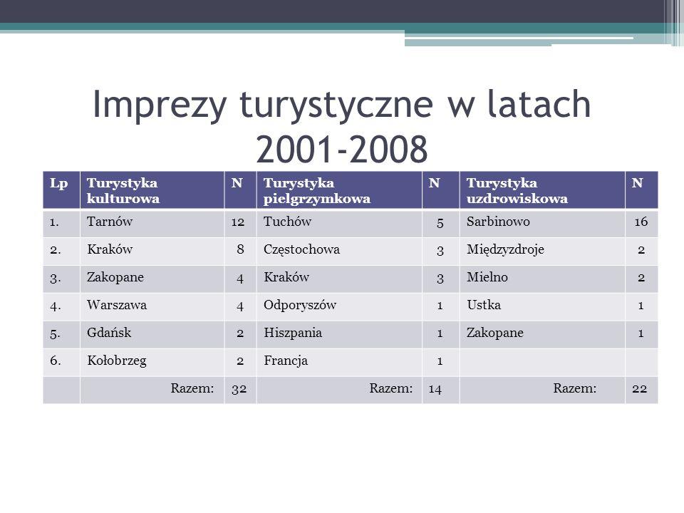 Imprezy turystyczne w latach 2001-2008