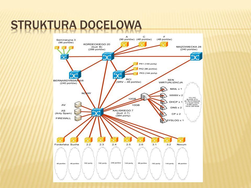 Struktura docelowa