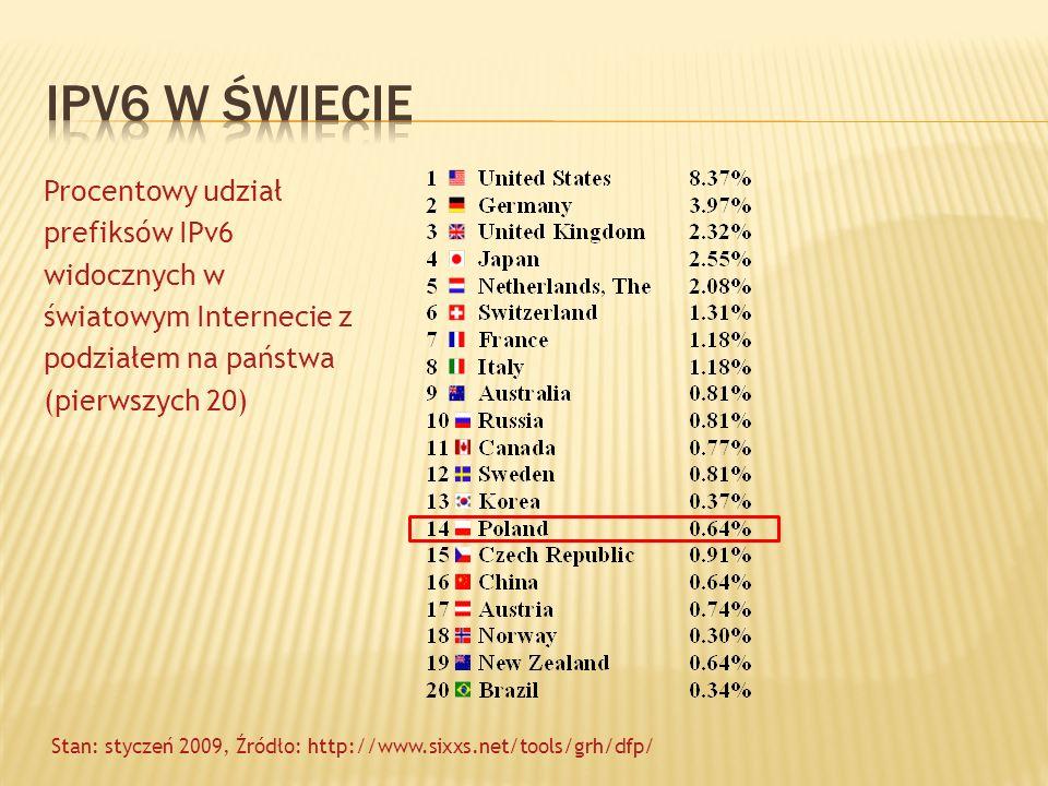 Ipv6 w świecie Procentowy udział prefiksów IPv6 widocznych w światowym Internecie z podziałem na państwa (pierwszych 20)