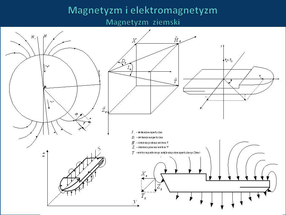Magnetyzm i elektromagnetyzm Magnetyzm ziemski