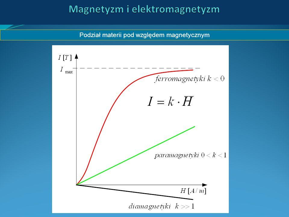 Magnetyzm i elektromagnetyzm