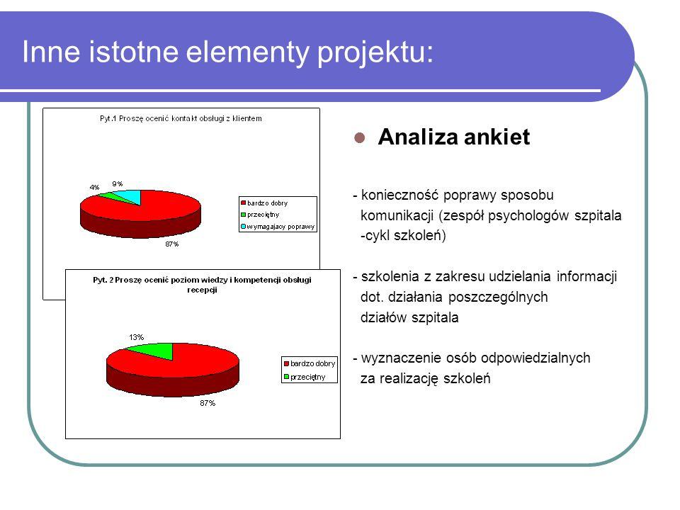 Inne istotne elementy projektu: