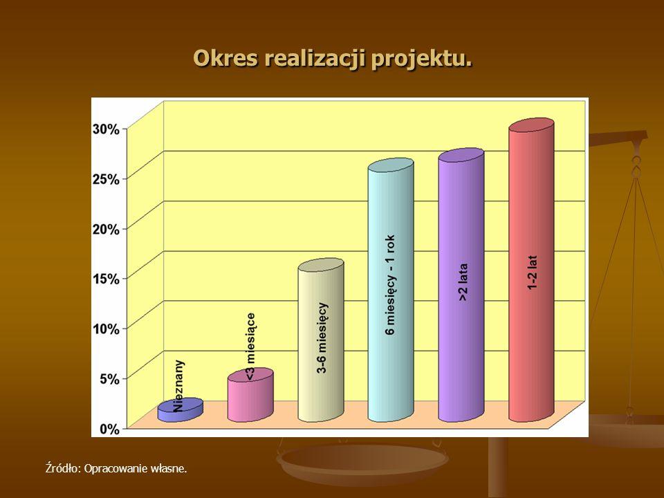 Okres realizacji projektu.