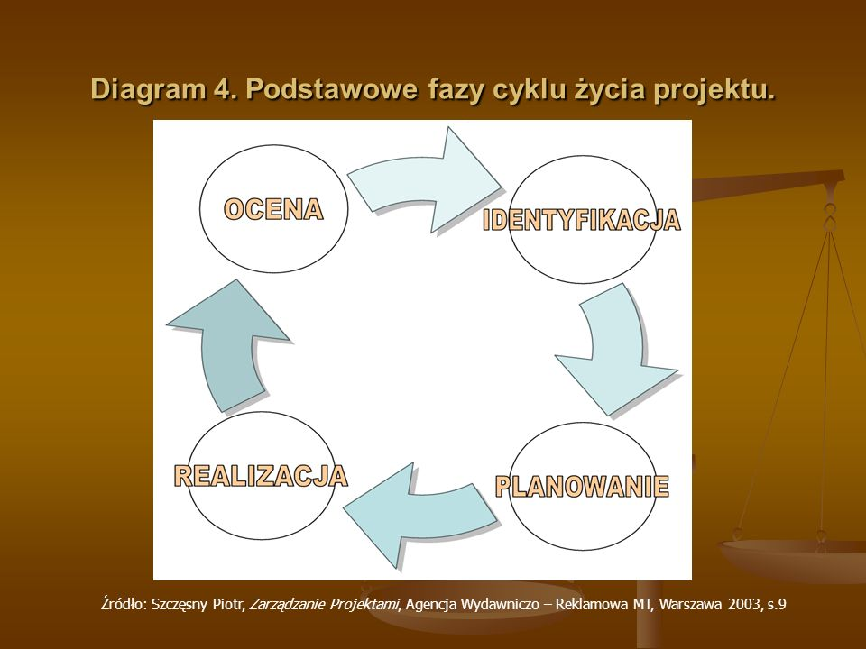 Diagram 4. Podstawowe fazy cyklu życia projektu.
