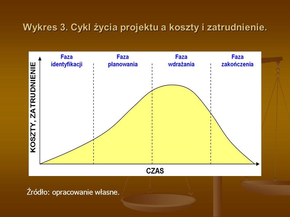 Wykres 3. Cykl życia projektu a koszty i zatrudnienie.