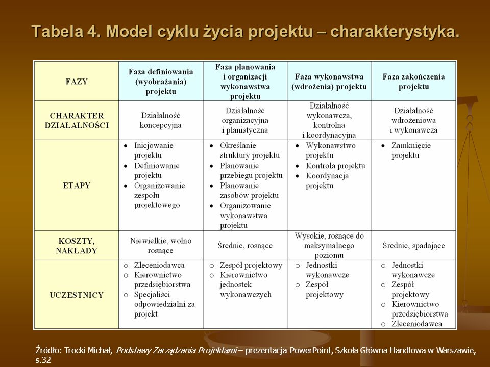 Tabela 4. Model cyklu życia projektu – charakterystyka.