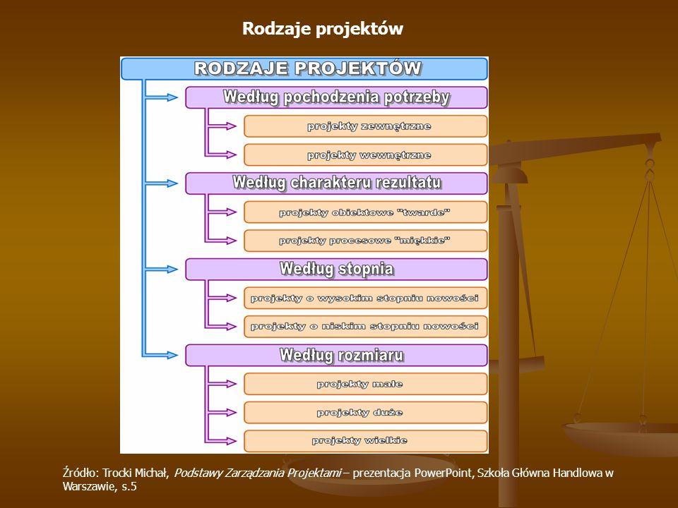 Rodzaje projektów Źródło: Trocki Michał, Podstawy Zarządzania Projektami – prezentacja PowerPoint, Szkoła Główna Handlowa w Warszawie, s.5.