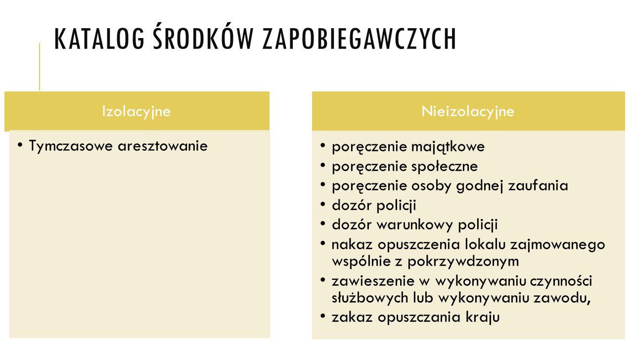 Katalog środków zapobiegawczych