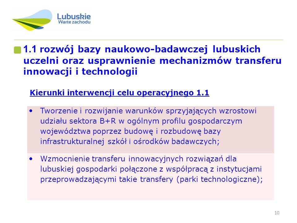 1.1 rozwój bazy naukowo-badawczej lubuskich uczelni oraz usprawnienie mechanizmów transferu innowacji i technologii