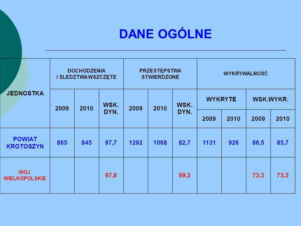 DANE OGÓLNE JEDNOSTKA 2009 2010 WSK. DYN. WYKRYTE WSK.WYKR. POWIAT