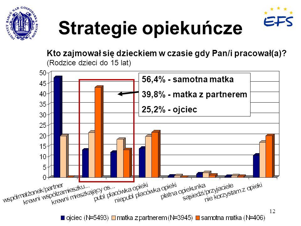 Strategie opiekuńcze Kto zajmował się dzieckiem w czasie gdy Pan/i pracował(a) (Rodzice dzieci do 15 lat)