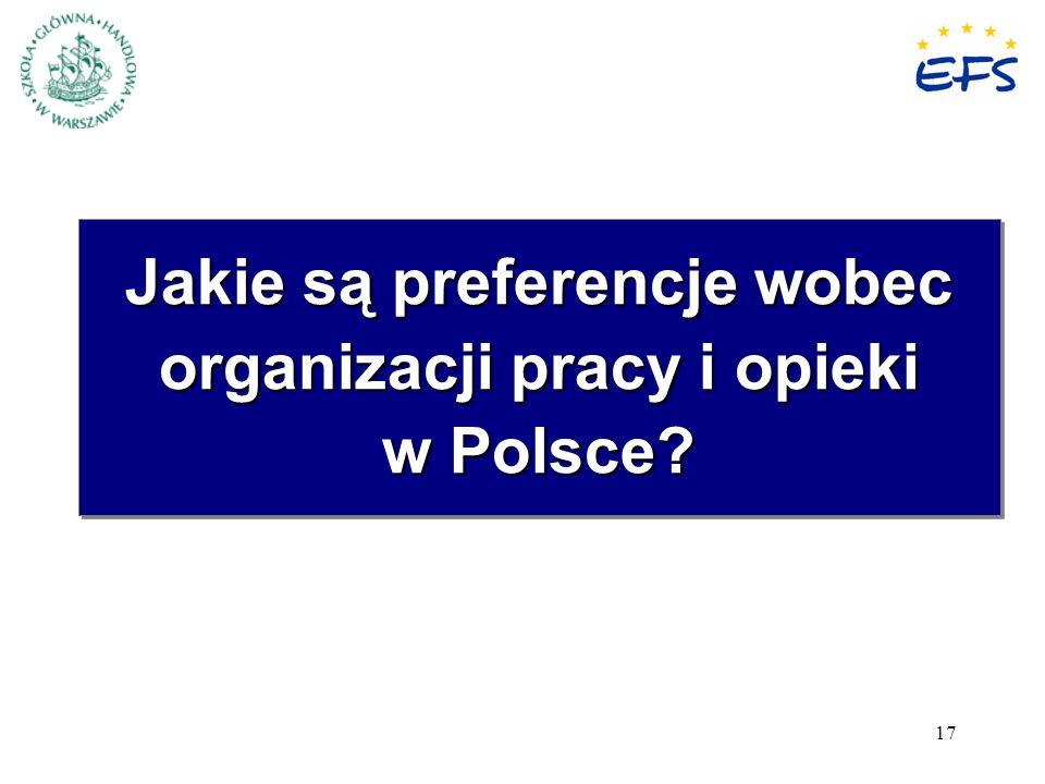Jakie są preferencje wobec organizacji pracy i opieki w Polsce