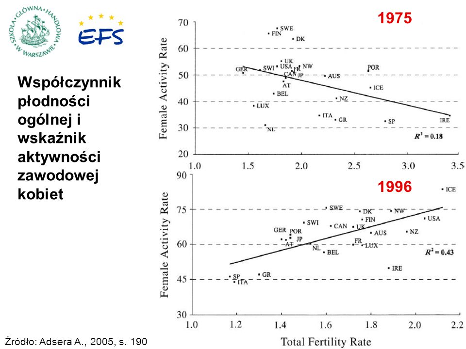 Współczynnik płodności ogólnej i wskaźnik aktywności zawodowej kobiet