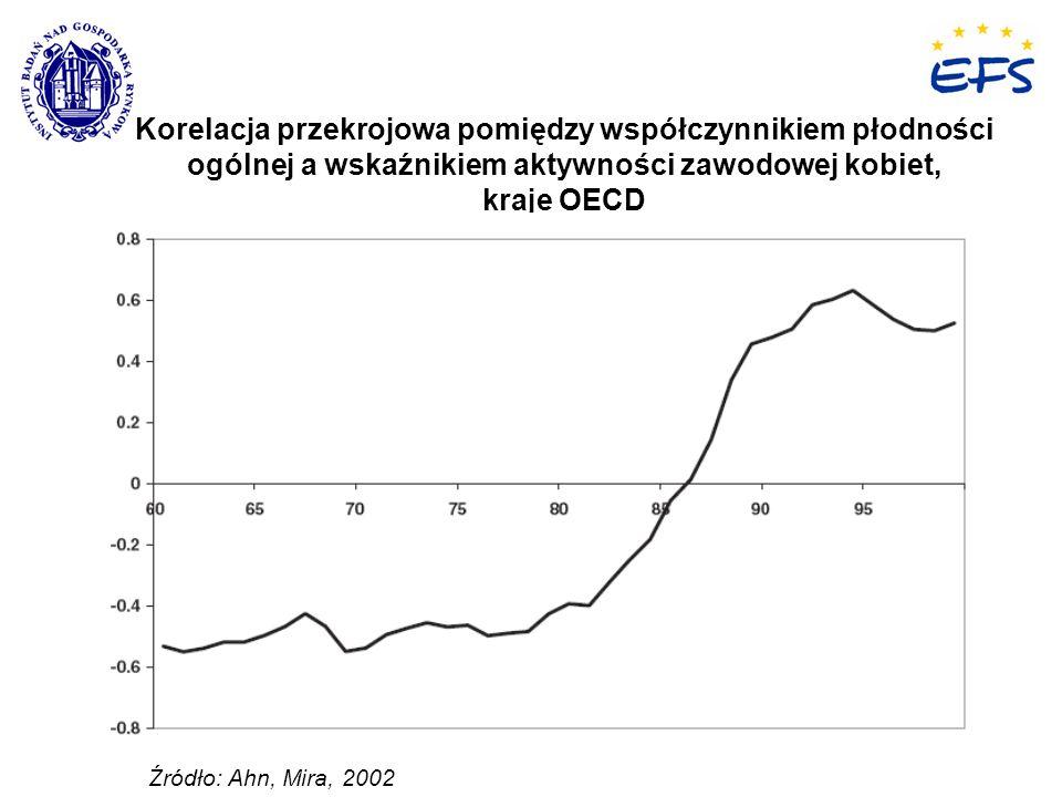 Korelacja przekrojowa pomiędzy współczynnikiem płodności ogólnej a wskaźnikiem aktywności zawodowej kobiet, kraje OECD