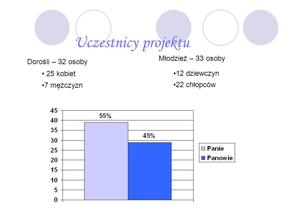 Uczestnicy projektu Dorośli – 32 osoby 25 kobiet Młodzież – 33 osoby