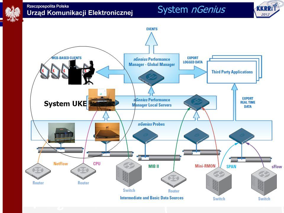 System nGenius System UKE