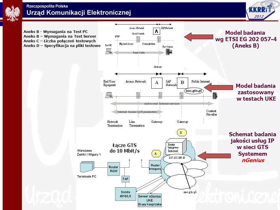 Model badania wg ETSI EG 202 057-4 (Aneks B) Model badania zastosowany