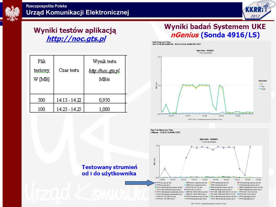 Wyniki badań Systemem UKE nGenius (Sonda 4916/LS)