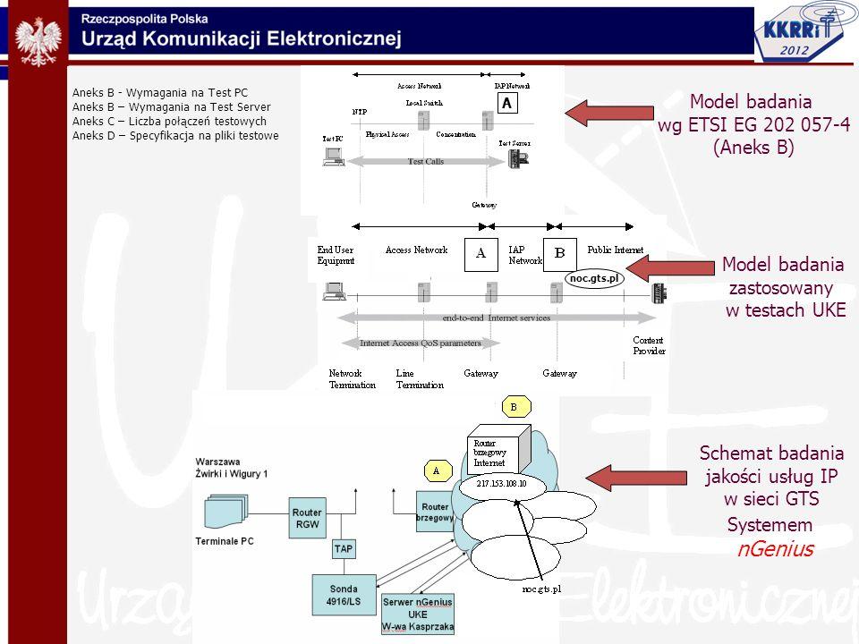 nGenius Model badania wg ETSI EG 202 057-4 (Aneks B) Model badania