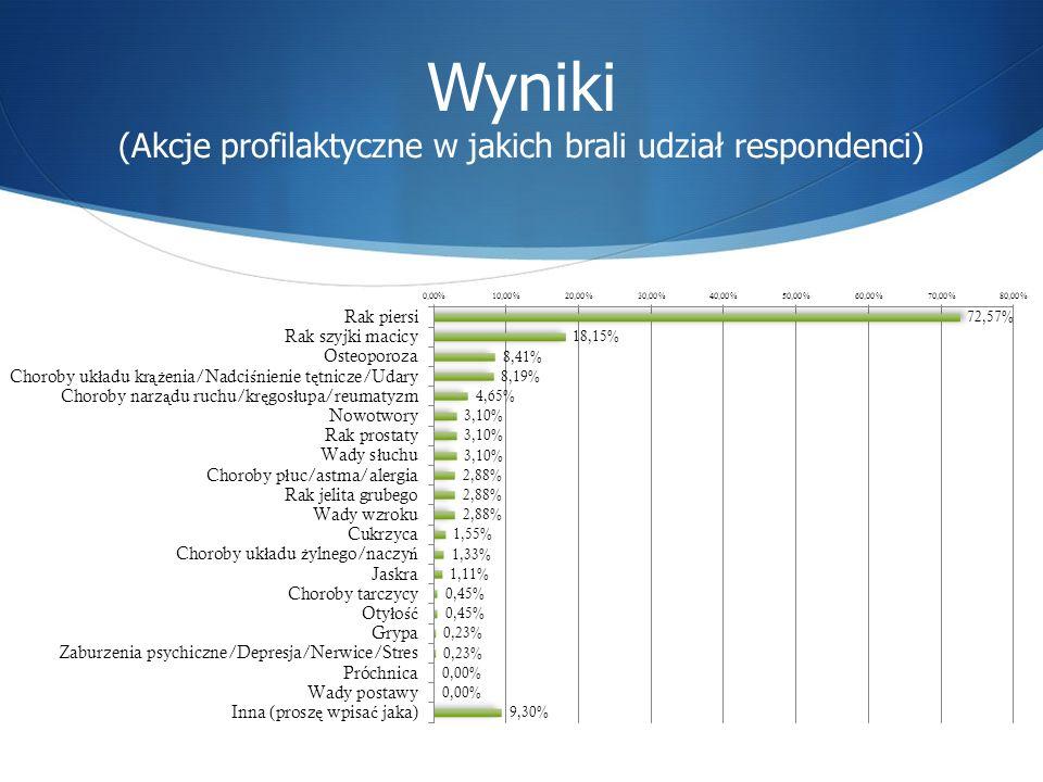 Wyniki (Akcje profilaktyczne w jakich brali udział respondenci)