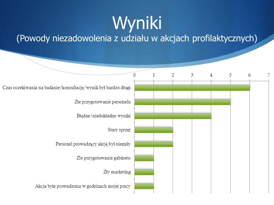 Wyniki (Powody niezadowolenia z udziału w akcjach profilaktycznych)