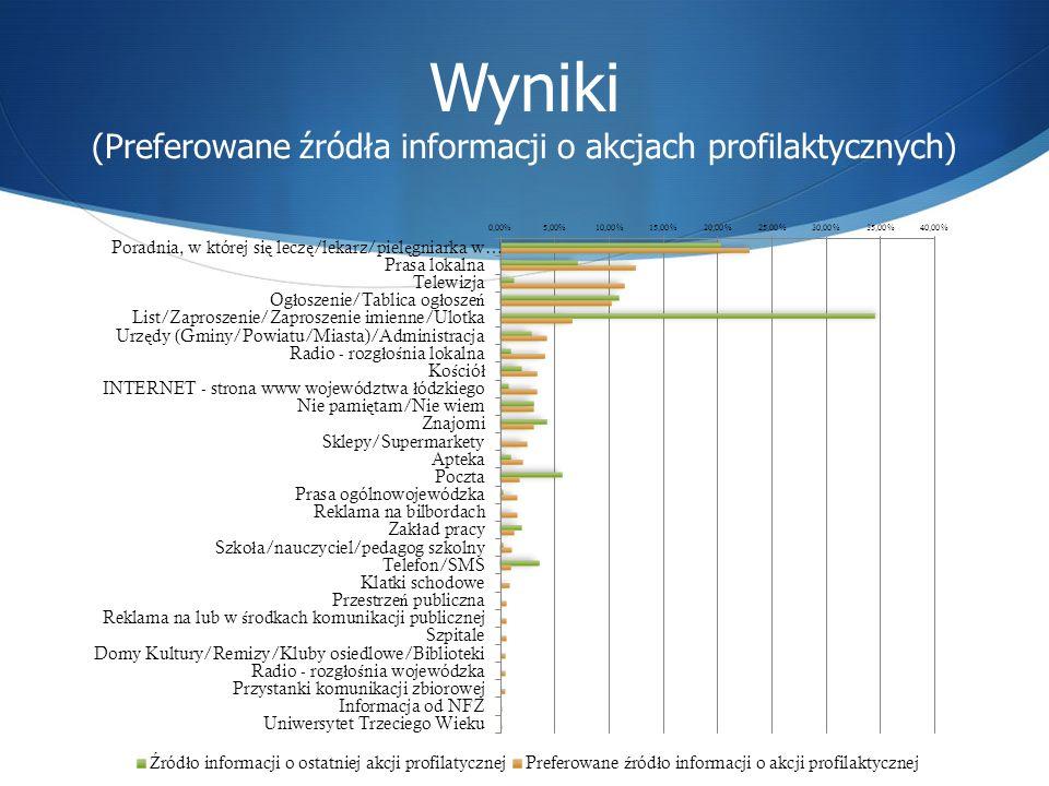 Wyniki (Preferowane źródła informacji o akcjach profilaktycznych)