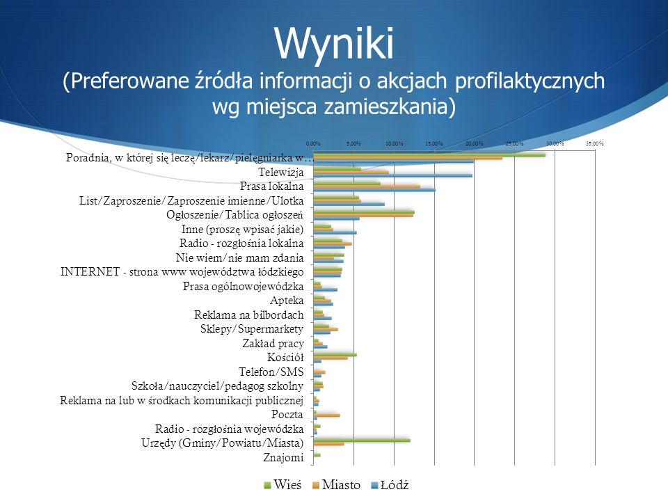 Wyniki (Preferowane źródła informacji o akcjach profilaktycznych wg miejsca zamieszkania)