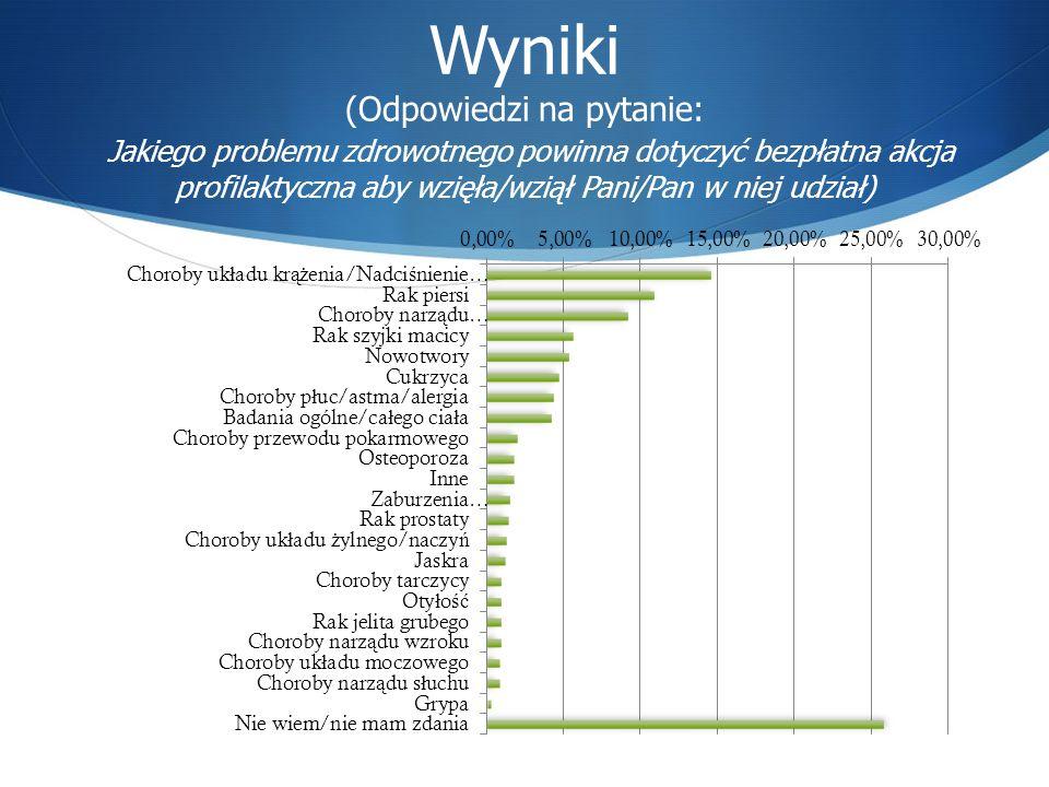 Wyniki (Odpowiedzi na pytanie: Jakiego problemu zdrowotnego powinna dotyczyć bezpłatna akcja profilaktyczna aby wzięła/wziął Pani/Pan w niej udział)