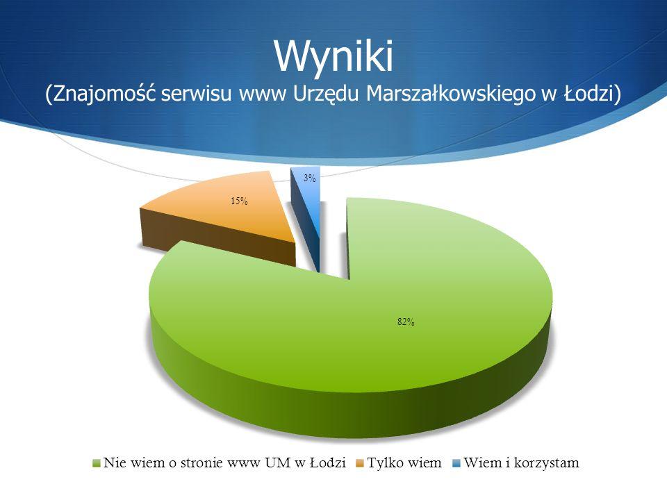 Wyniki (Znajomość serwisu www Urzędu Marszałkowskiego w Łodzi)