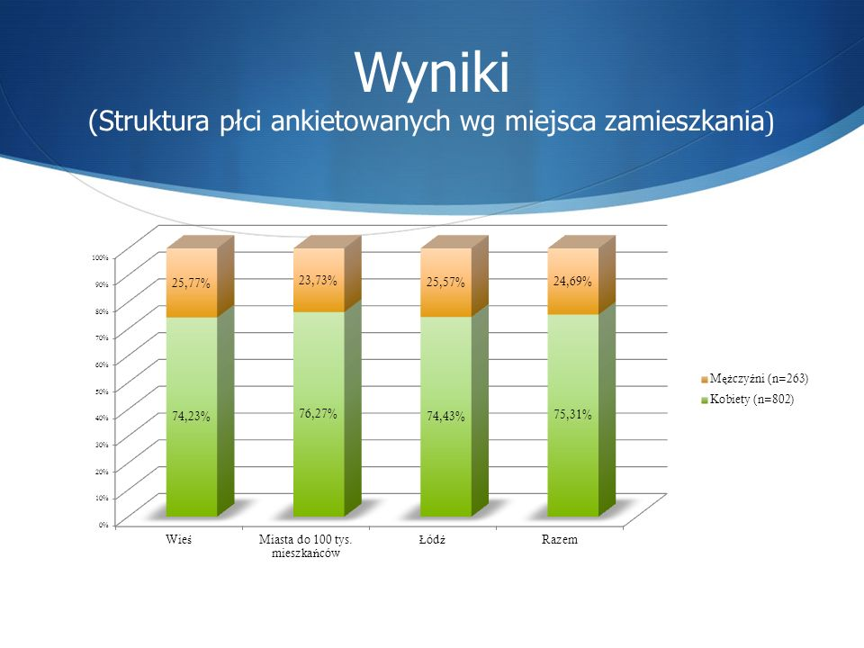Wyniki (Struktura płci ankietowanych wg miejsca zamieszkania)