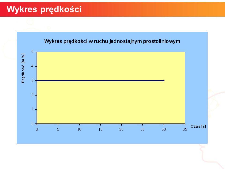 Wykres prędkości Szybkość kątowa informatyka + 5 5