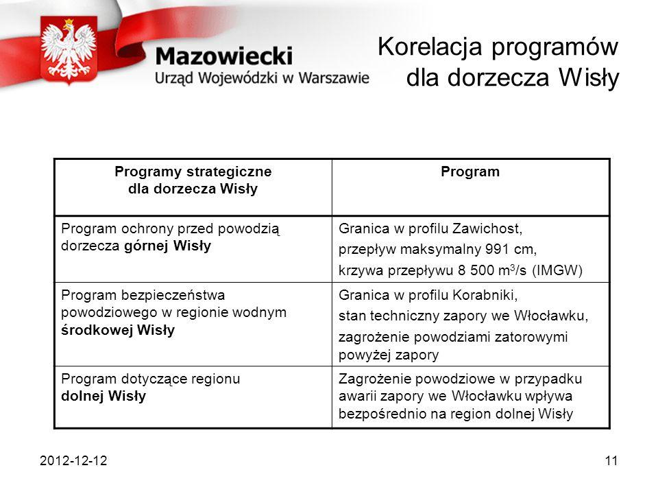 Korelacja programów dla dorzecza Wisły