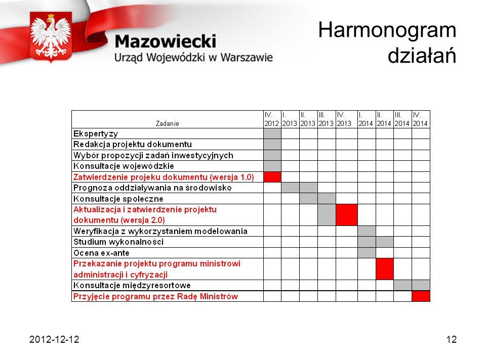 Harmonogram działań 2012-12-12