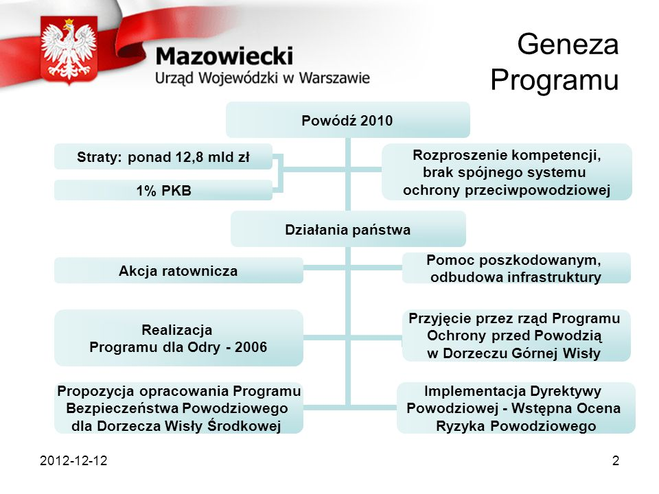 Geneza Programu 2012-12-12