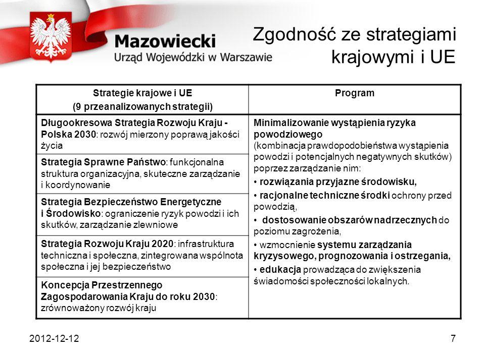Zgodność ze strategiami krajowymi i UE