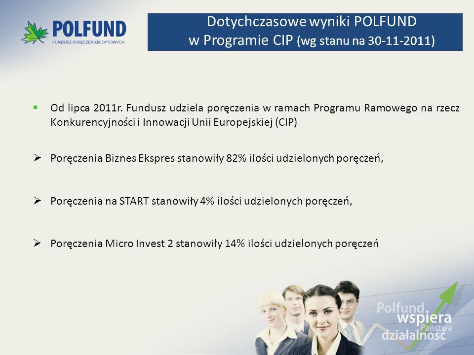 Dotychczasowe wyniki POLFUND w Programie CIP (wg stanu na 30-11-2011)