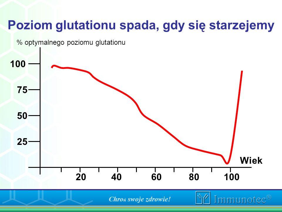 Poziom glutationu spada, gdy się starzejemy