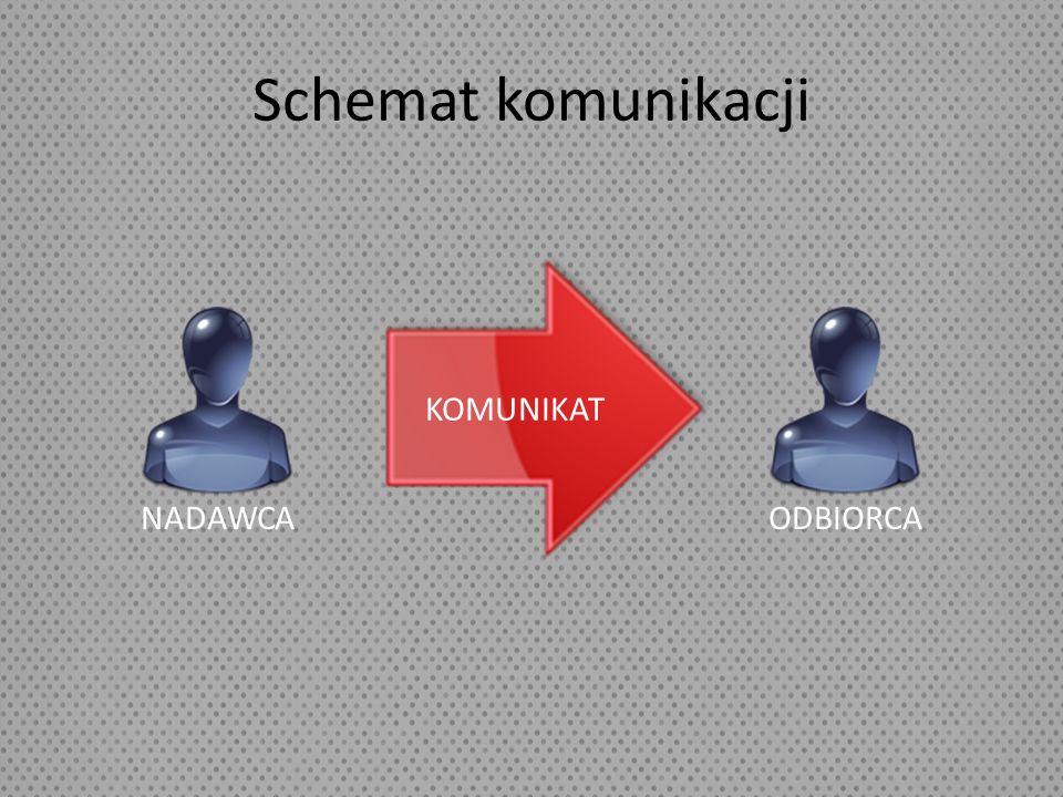 Schemat komunikacji KOMUNIKAT NADAWCA ODBIORCA