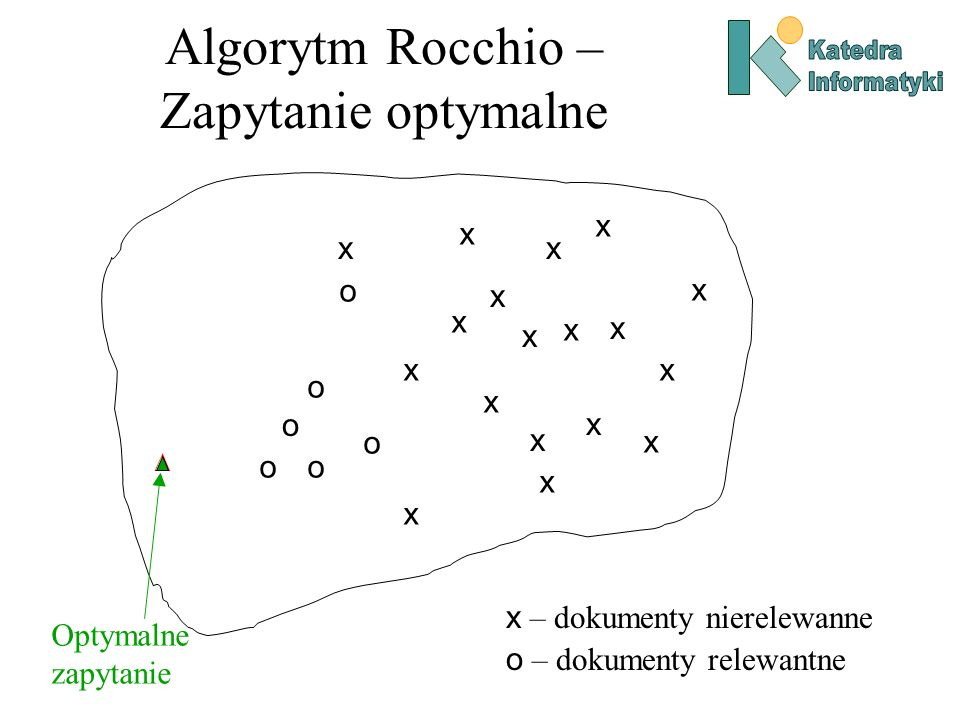 Algorytm Rocchio – Zapytanie optymalne