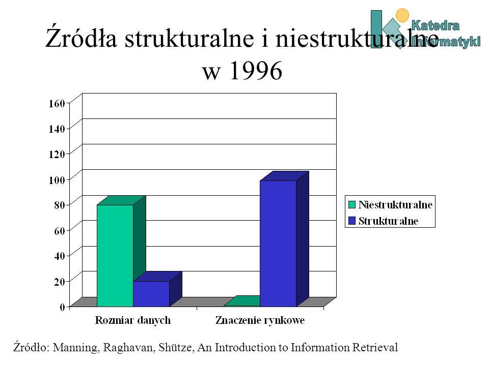 Źródła strukturalne i niestrukturalne w 1996
