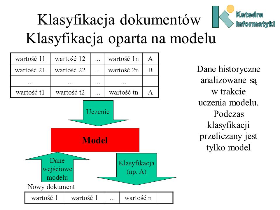 Klasyfikacja dokumentów Klasyfikacja oparta na modelu