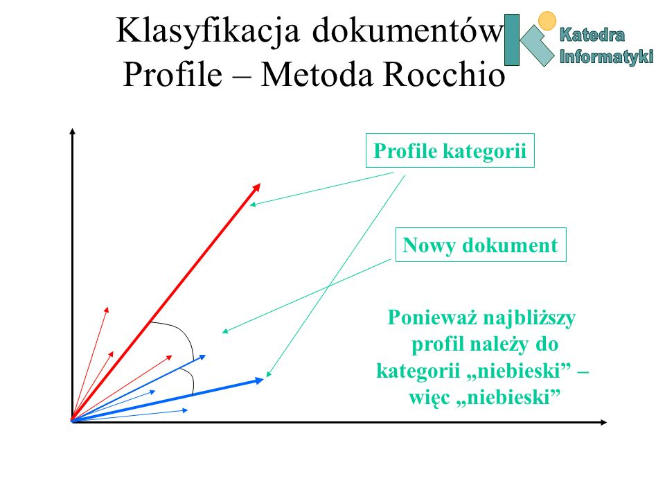 Klasyfikacja dokumentów Profile – Metoda Rocchio