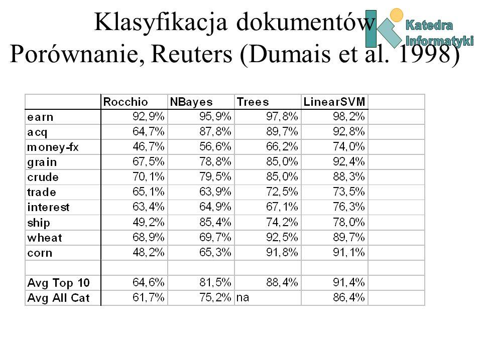 Klasyfikacja dokumentów Porównanie, Reuters (Dumais et al. 1998)