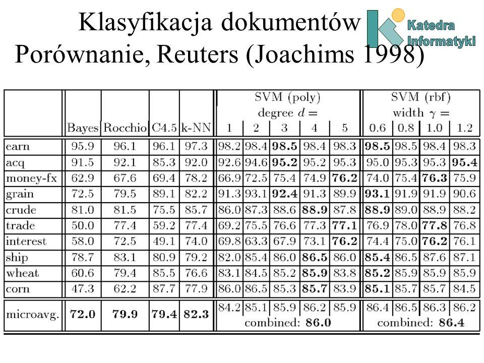 Klasyfikacja dokumentów Porównanie, Reuters (Joachims 1998)