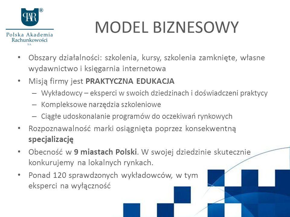 MODEL BIZNESOWY Obszary działalności: szkolenia, kursy, szkolenia zamknięte, własne wydawnictwo i księgarnia internetowa.