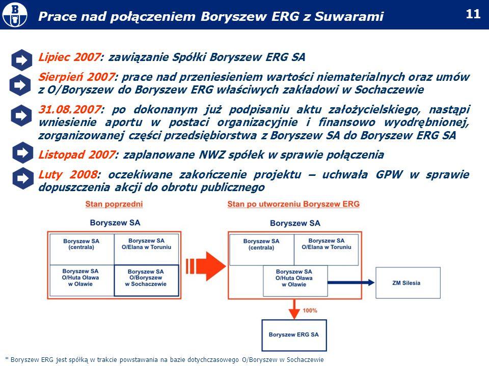 Prace nad połączeniem Boryszew ERG z Suwarami